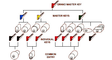 Should I Have A Master Lock System?